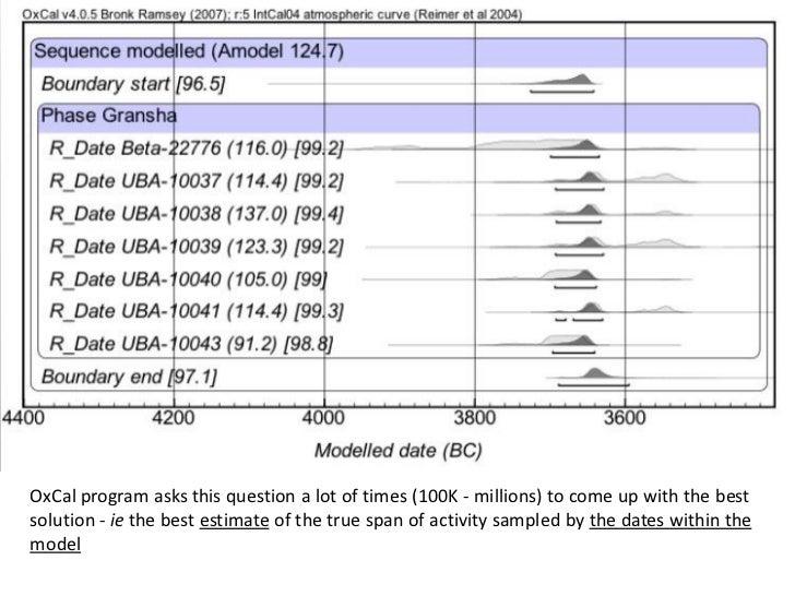 How radio carbon dating worksheet