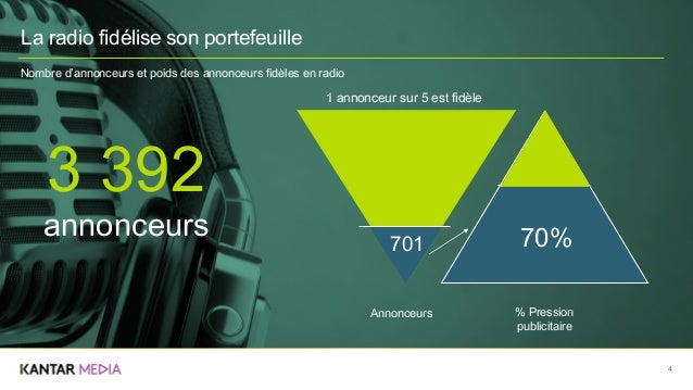 4 701 Annonceurs % Pression publicitaire 70% 1 annonceur sur 5 est fidèle 3 392 annonceurs Nombre d'annonceurs et poids de...