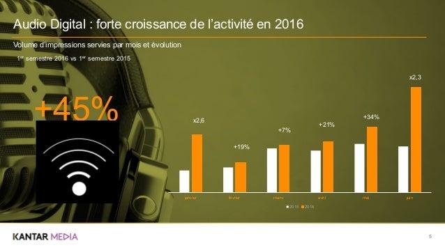 5 Audio Digital : forte croissance de l'activité en 2016 Volume d'impressions servies par mois et évolution janvier févrie...