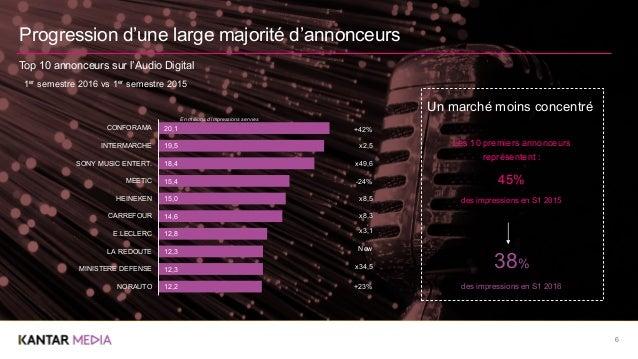 6 Top 10 annonceurs sur l'Audio Digitale Progression d'une large majorité d'annonceurs Top 10 annonceurs sur l'Audio Digit...
