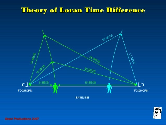 radio navaids loran-c transmitter theory of loran time differencetheory of loran time difference grunt productions 2007; 32