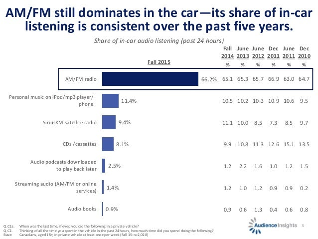 AM/FM still dominates in the car—its share of in-car listening is consistent over the past five years. 3 66.2% 11.4% 9.4% ...