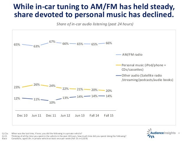 4 While in-car tuning to AM/FM has held steady, share devoted to personal music has declined. 65% 63% 67% 66% 65% 65% 66% ...