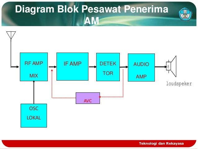 Radio penerima am diagram blok ccuart Image collections