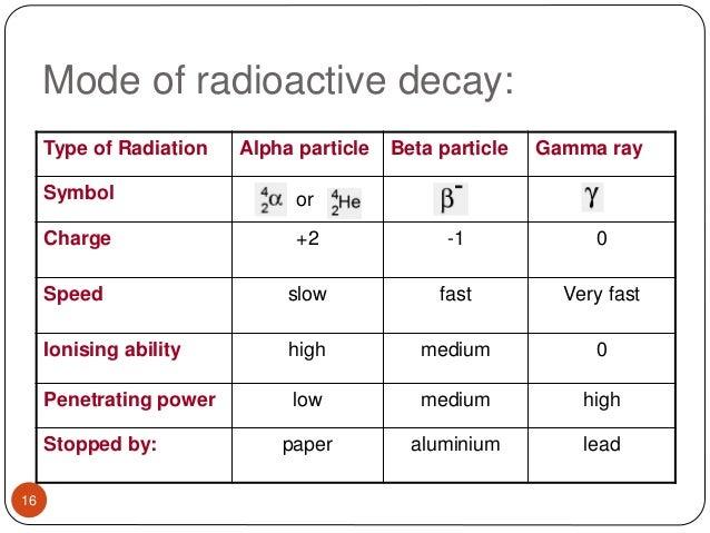 Radiopharmaceutical Spptx