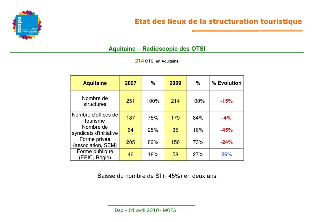 Etat des lieux de la structuration touristique                    Aquitaine – Radioscopie des OTSI                        ...