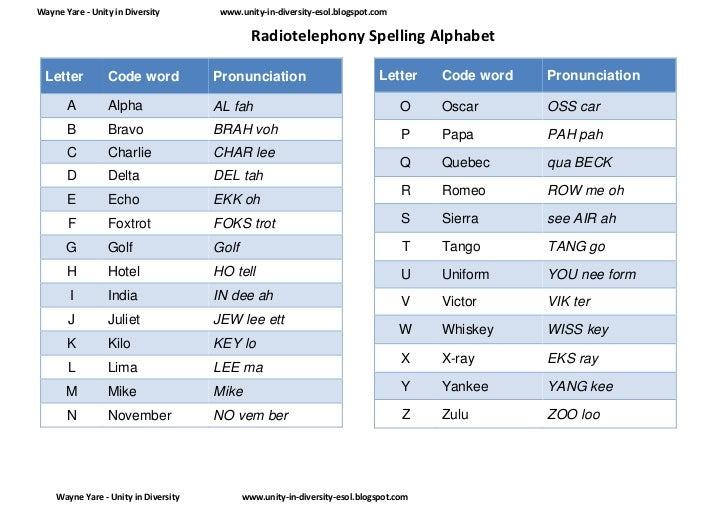 Radio Telephony Spelling Alphabet - Worksheets