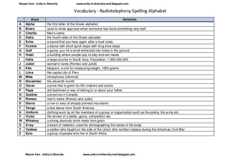 Radio Telephony Spelling Alphabet Worksheets – Esol Worksheets