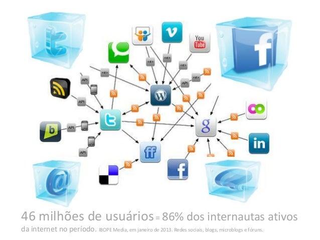 46 milhões de usuários= 86% dos internautas ativos da internet no período. IBOPE Media, em janeiro de 2013. Redes sociais,...