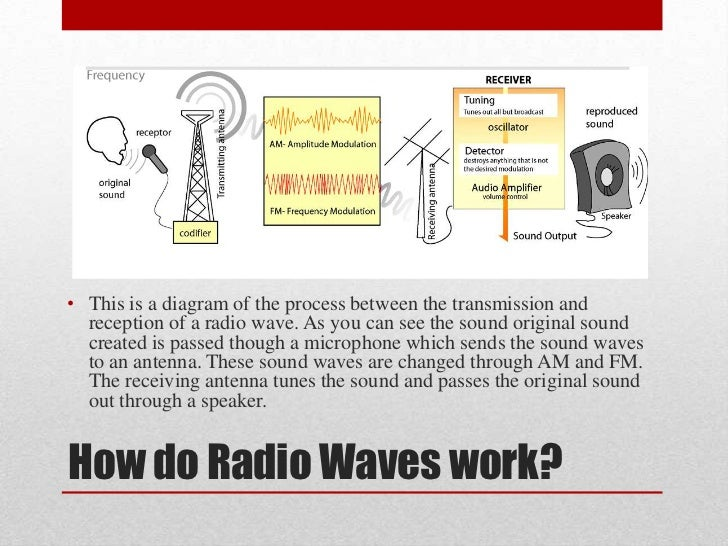 Strange Radio Waves Wiring Database Cominyuccorg