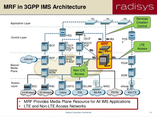 Leveraging ims for volte and rcs services in lte networks for Architecture 4g pdf