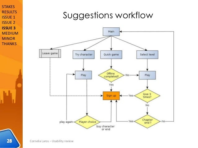 Suggestions workflow Cornelia Laros – Usability review STAKES RESULTS ISSUE 1 ISSUE 2 ISSUE 3 MEDIUM MINOR THANKS
