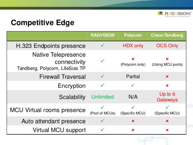 Radvision scopia gateway for microsoft lync sale presentation by face - Lifesize video conferencing firewall ports ...