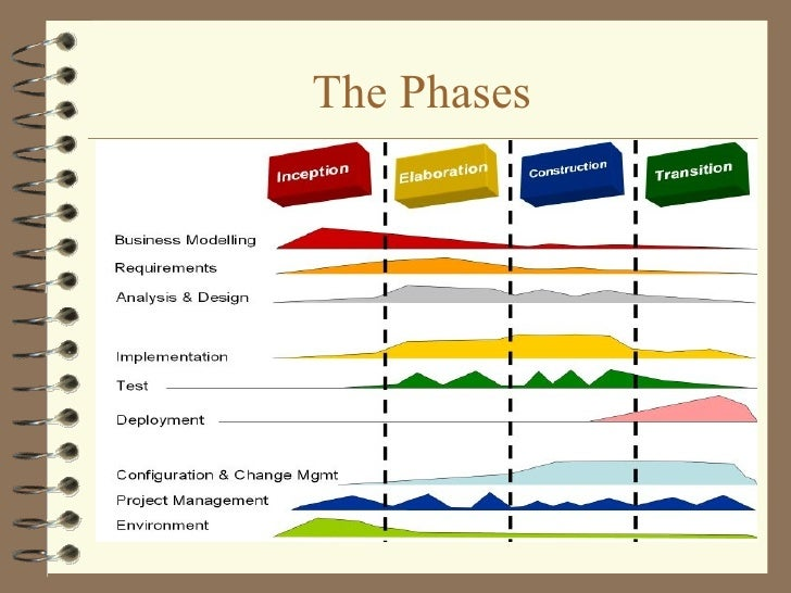 rup methodology phases