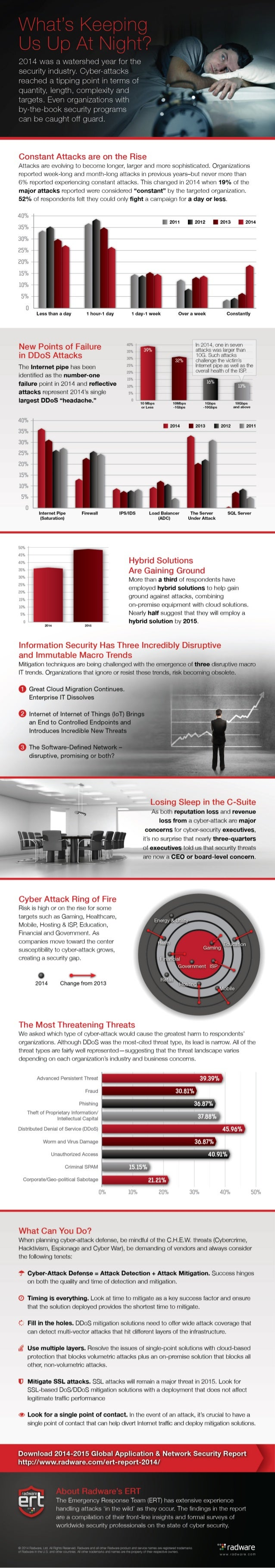 What's i<eeping Us Up At Night'?   2014 was a watershed year for the  security industry.  Cyber-attacks reached a tipping ...