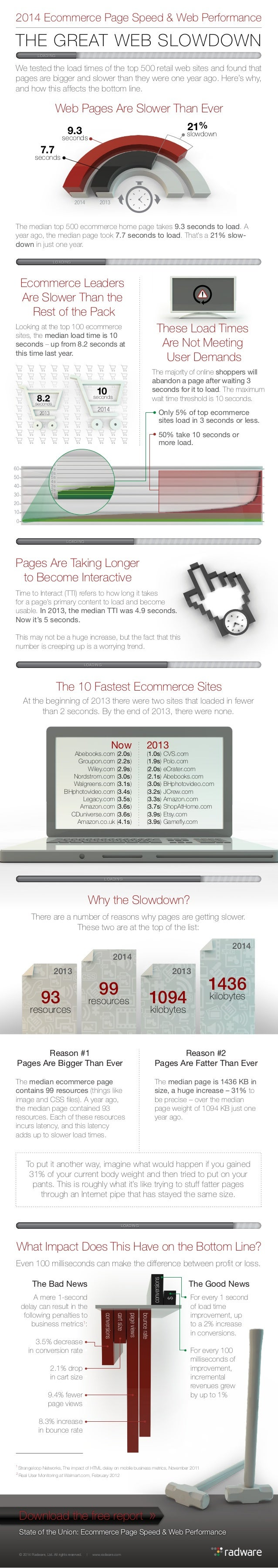 2014 Ecommerce Page Speed & Web Performance  THE GREAT WEB SLOWDOWN LOADING  We tested the load times of the top 500 retai...