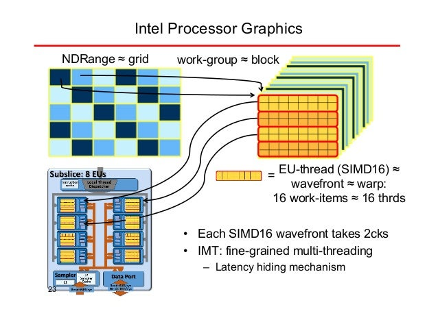 Making the most out of Heterogeneous Chips with CPU, GPU and