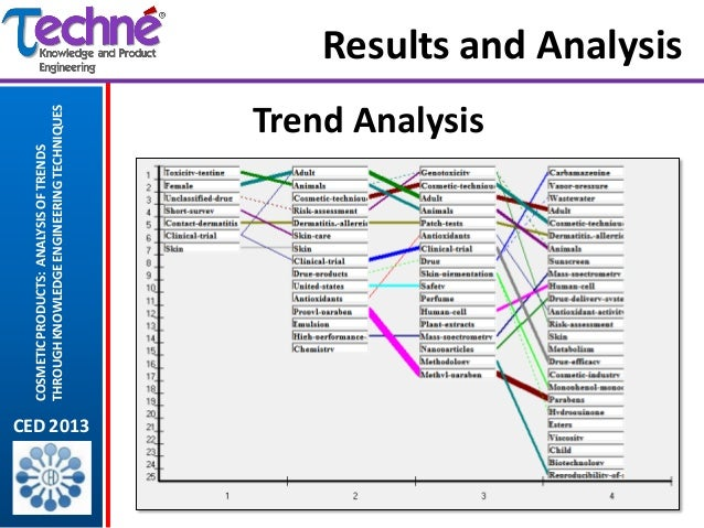 Cosmetic Products Analysis Of Trends Through Knowledge Engineering Te