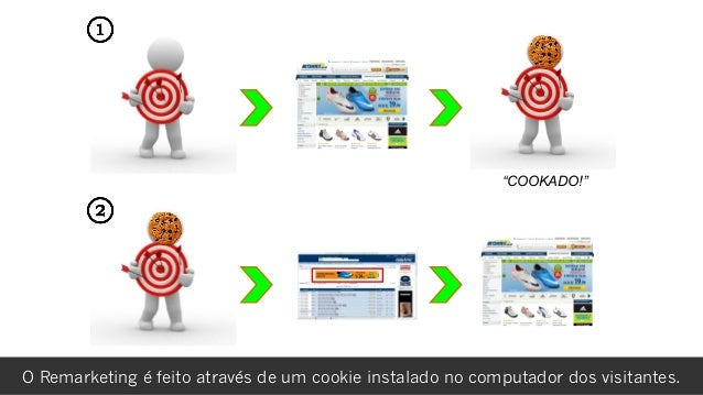 """rafael damasceno """"COOKADO!"""" O Remarketing é feito através de um cookie instalado no computador dos visitantes."""