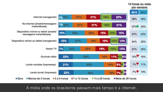rafael damascenoA mídia onde os brasileiros passam mais tempo é a internet.