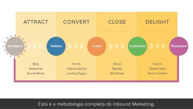 rafael damascenoEsta é a metodologia completa do Inbound Marketing.
