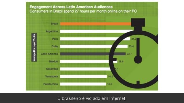 rafael damascenoO brasileiro é viciado em internet.