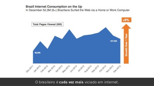 rafael damascenoO brasileiro é cada vez mais viciado em internet.