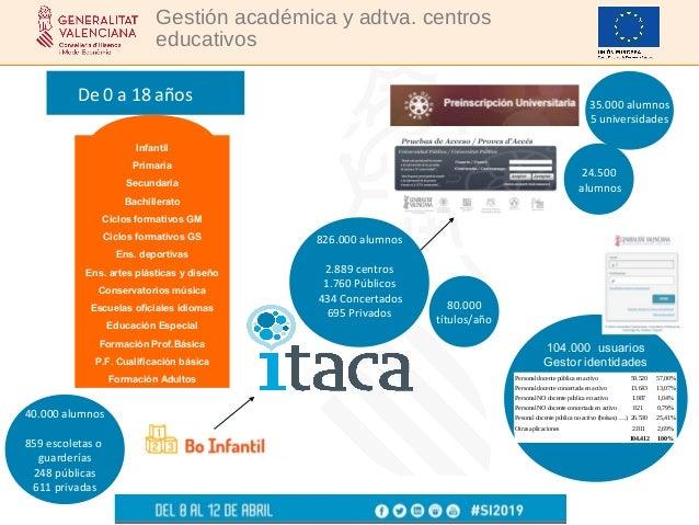 Rafael Gimeno - Sistemas de información educativos de la Comunitat Valenciana Slide 3