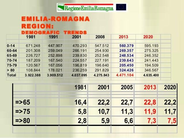 EMILIA-ROMAGNA REGION: DEMOGRAFIC TRENDS 1981 2001 2005 2013 2020 =>65 16,4 22,2 22,7 22,8 22,2 =>75 5,8 10,7 11,3 11,9 11...