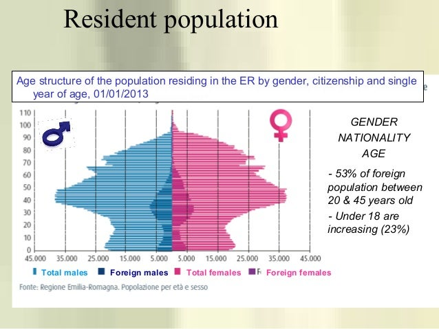 Resident population Total males Foreign males Total females Foreign females - 53% of foreign population between 20 & 45 ye...