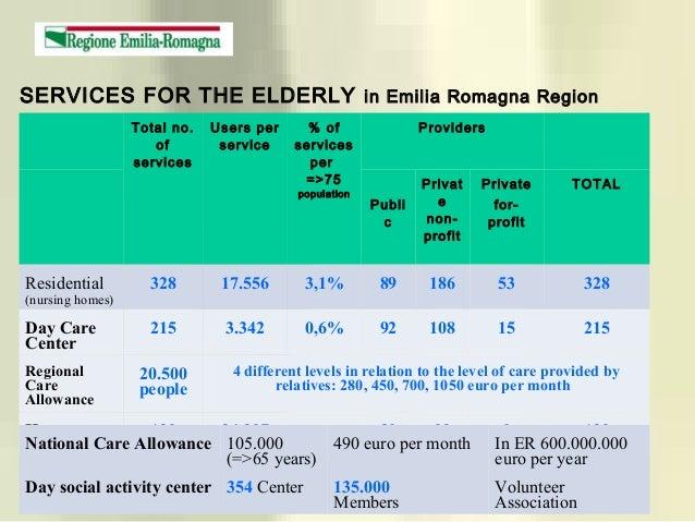 Total no. of services Users per service % of services per =>75 population Providers Publi c Privat e non- profit Private f...