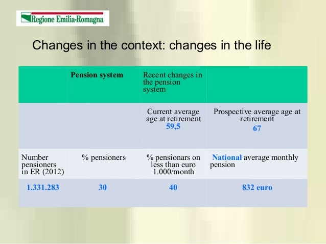 Changes in the context: changes in the life Pension system Recent changes in the pension system Current average age at ret...