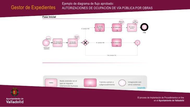 Ejemplo de diagrama de flujo aprobado:Gestor de Expedientes   AUTORIZACIONES DE OCUPACIÓN DE VÍA PÚBLICA POR OBRAS        ...