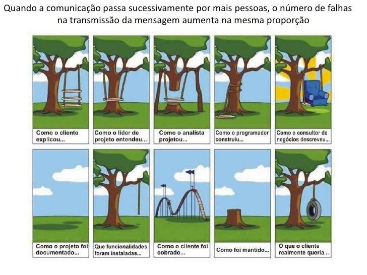 Quando a comunicação passa sucessivamente por mais pessoas, o número de falhas           na transmissão da mensagem aument...