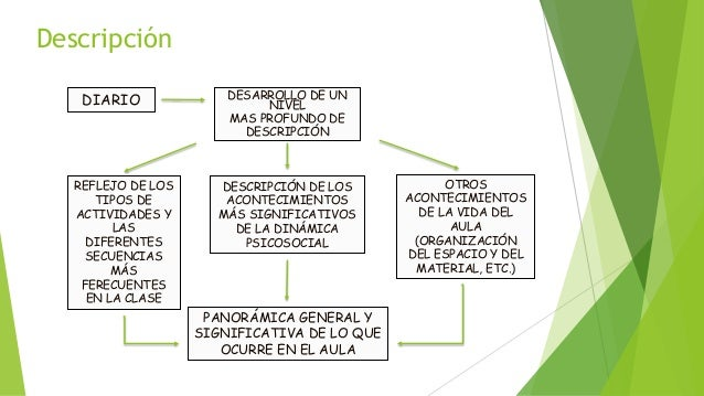 Descripción DIARIO DESARROLLO DE UN NIVEL MAS PROFUNDO DE DESCRIPCIÓN REFLEJO DE LOS TIPOS DE ACTIVIDADES Y LAS DIFERENTES...