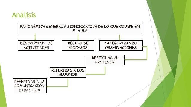 Análisis PANORÁMICA GENERAL Y SIGNIFICATIVA DE LO QUE OCURRE EN EL AULA DESCRIPCIÓN DE ACTIVIDADES RELATO DE PROCESOS CATE...
