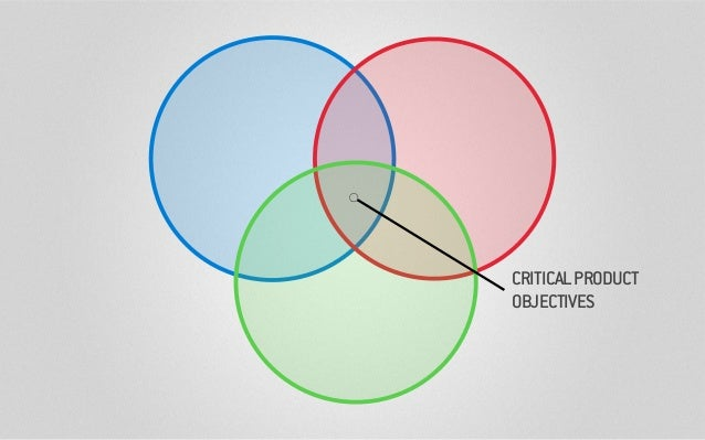 CRITICALPRODUCT OBJECTIVES
