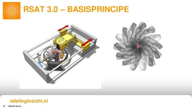 Nederland14 RSAT 3.0 – BASISPRINCIPE rafelinginzicht.nl