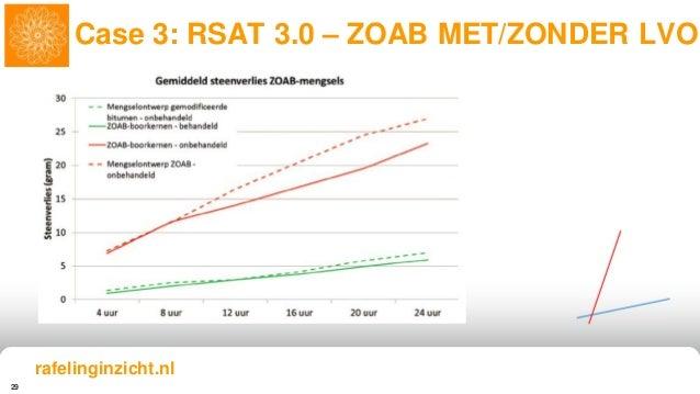 29 Case 3: RSAT 3.0 – ZOAB MET/ZONDER LVO rafelinginzicht.nl