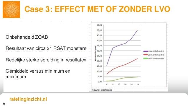 30 Case 3: EFFECT MET OF ZONDER LVO rafelinginzicht.nl Onbehandeld ZOAB Resultaat van circa 21 RSAT monsters Redelijke ste...