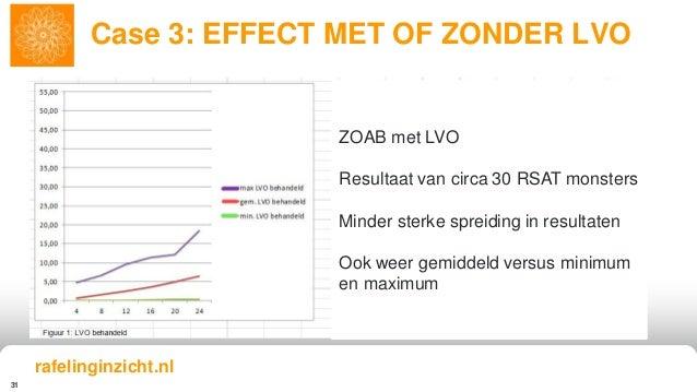 31 Case 3: EFFECT MET OF ZONDER LVO rafelinginzicht.nl ZOAB met LVO Resultaat van circa 30 RSAT monsters Minder sterke spr...