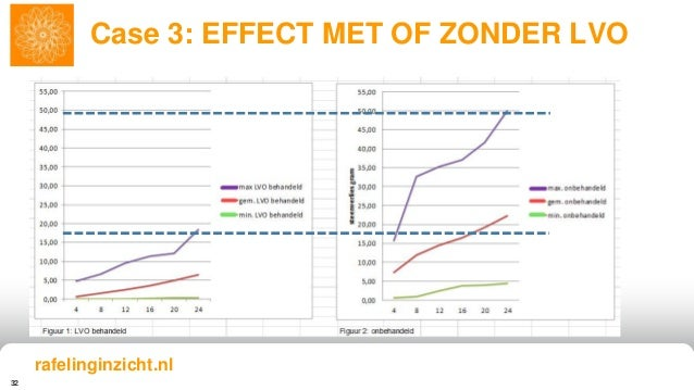 32 Case 3: EFFECT MET OF ZONDER LVO rafelinginzicht.nl