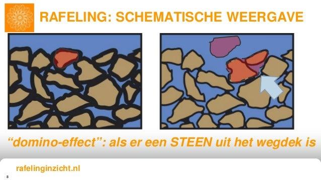 """8 RAFELING: SCHEMATISCHE WEERGAVE """"domino-effect"""": als er een STEEN uit het wegdek is rafelinginzicht.nl"""