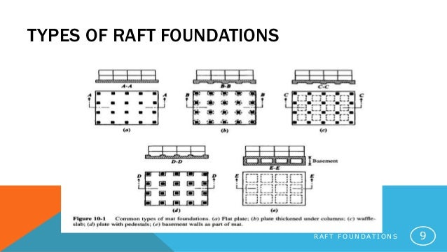 types of raft foundations r a f t f o
