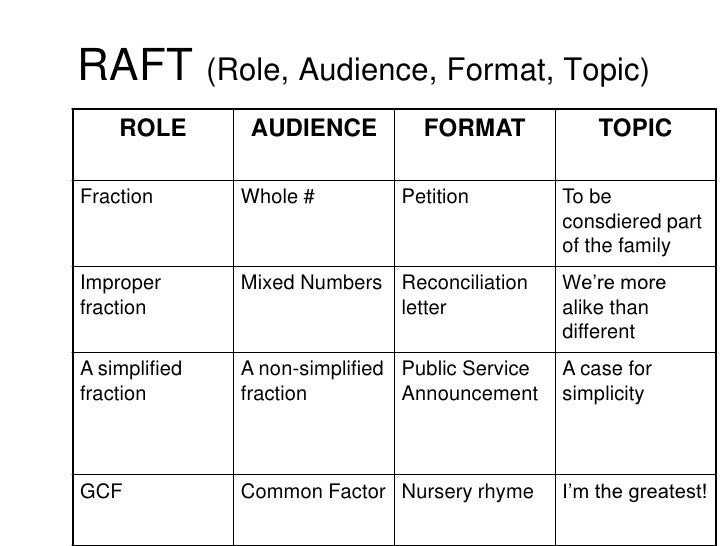 Raft Strategy Template Diffinstruction Strategies Dorable Raft