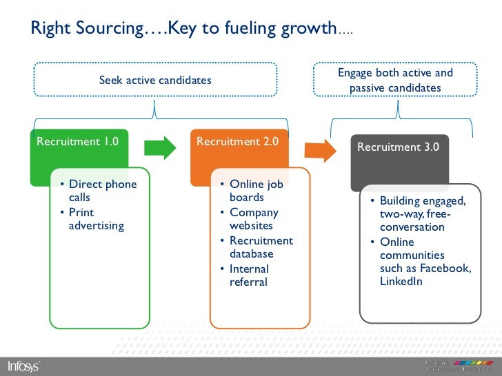Right Sourcing….Key to fueling growth….                                                    Engage both active and         ...