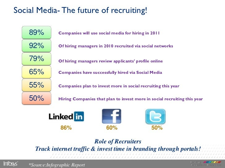 Social Media- The future of recruiting!    89%          Companies will use social media for hiring in 2011    92%         ...