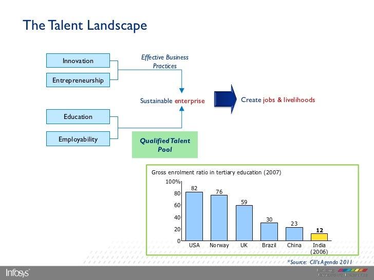 The Talent Landscape                       Effective Business       Innovation                           Practices    Entr...
