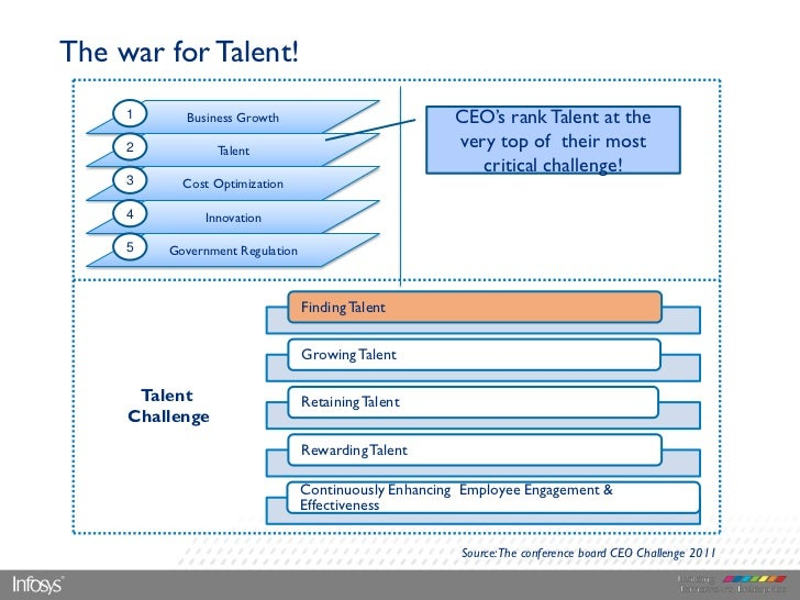 """The war for Talent!     1      Business Growth                           CEO""""s rank Talent at the     2           Talent  ..."""