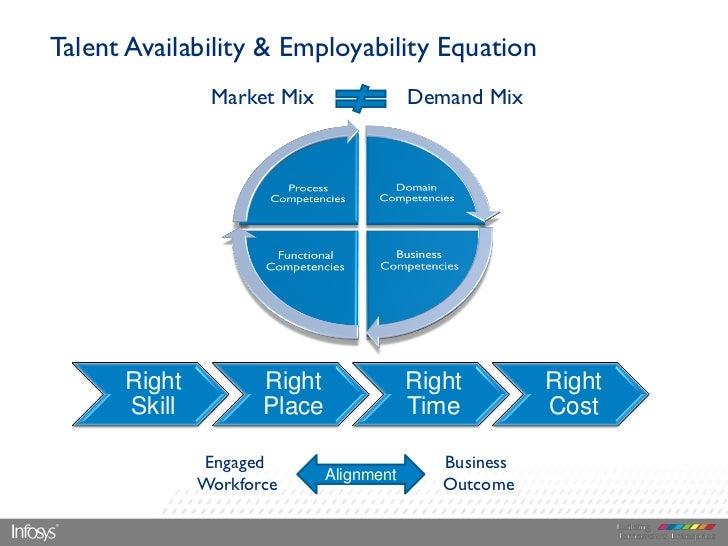 Talent Availability & Employability Equation               Market Mix                Demand Mix      Right          Right ...